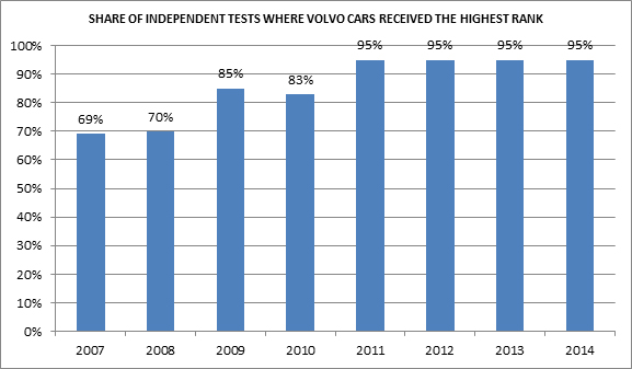 Volvo_Insurance_Stats